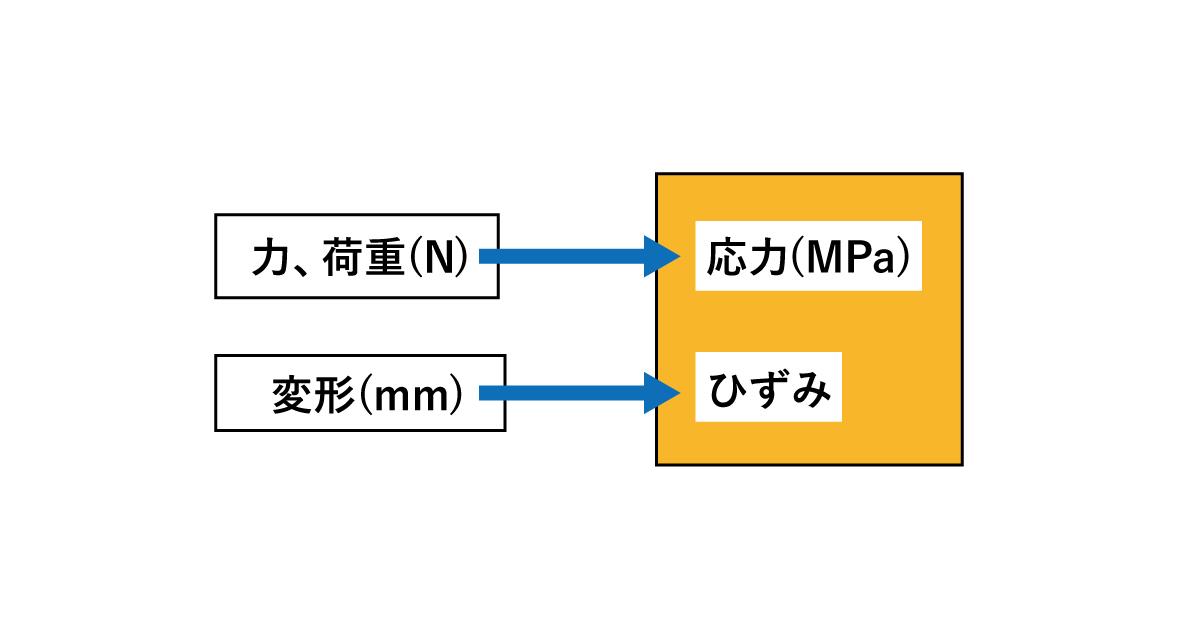 図1応力とひずみ