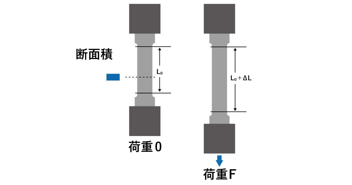 図2 引張試験による荷重と変形量の測定