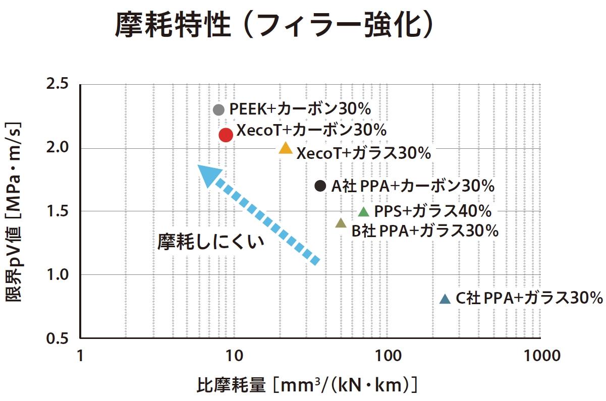 図1.各種フィラー強化樹脂の摩耗特性比較