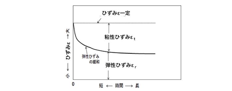 図2 一定ひずみにおける弾性ひずみの緩和