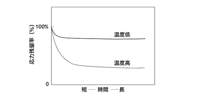 図3 プラスチックの応力緩和曲線
