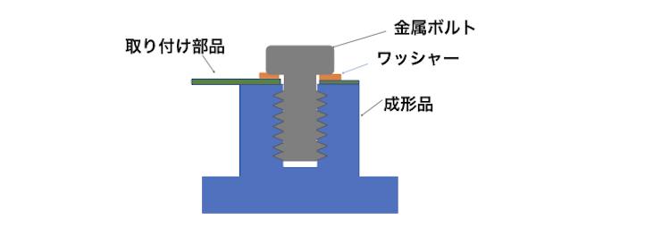 図4応力緩和における取り付け部分の緩み