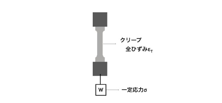 図1 引張クリープ