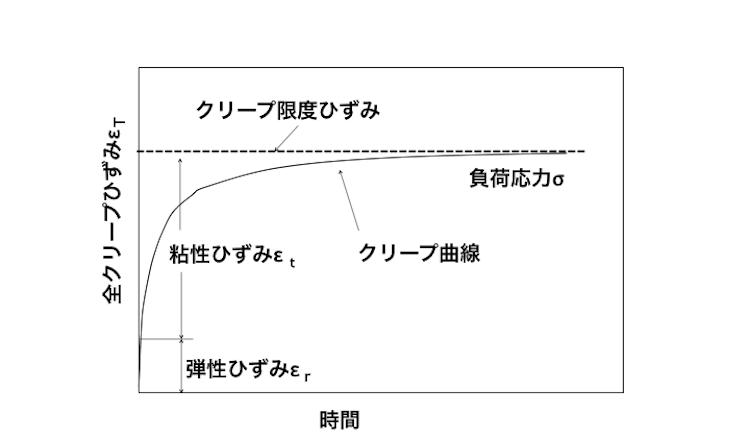 図2 クリープ曲線