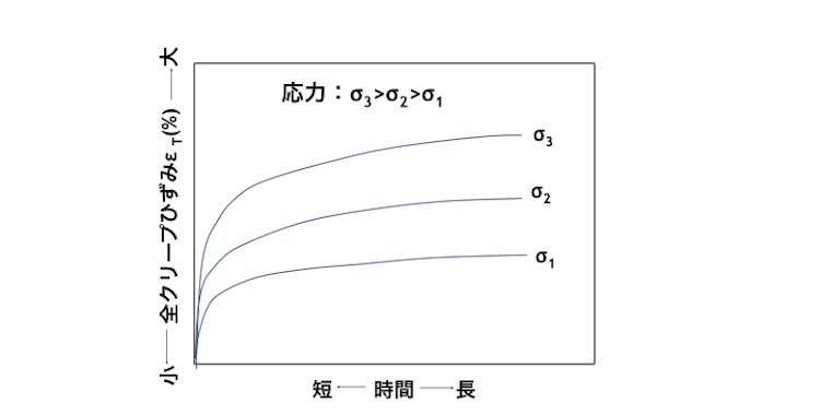 図3 応力σと全クリープひずみετ