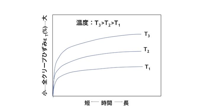 図4 温度Tと全クリープひずみετ