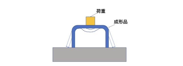 図5 クリープの例