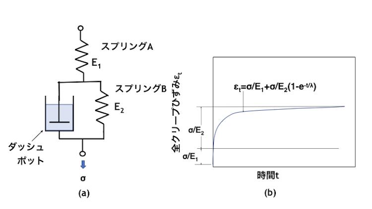 図6 粘弾性モデルとクリープ