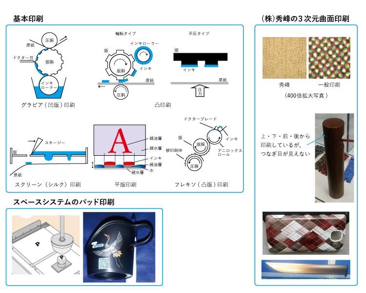 図6-1 印刷