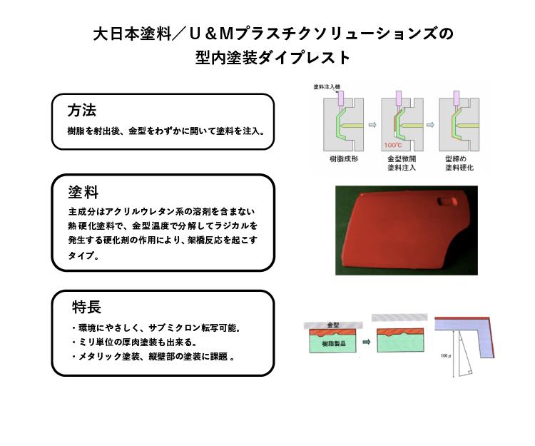 図9-3 インモールド塗装