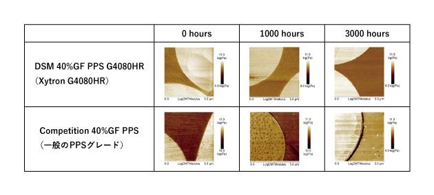 図2:冷却液の暴露時間ごとで、Xytron G4080HRと一般のPPSグレードの界面を比較