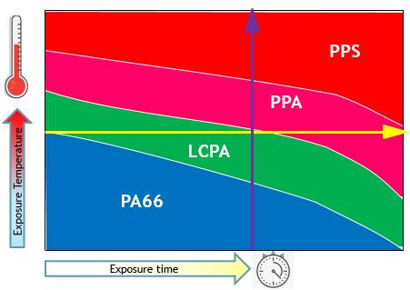 図1:各プラスチック材料の性能と暴露温度、暴露時間