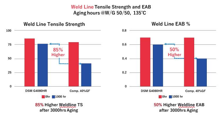 図4:ウェルドラインにおける、エージング後の引張強度および破断伸度(EAB)の変化