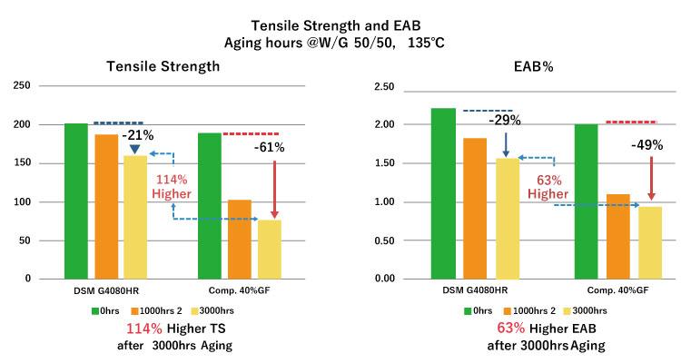 図3 :エージング後の引張強度および破断伸度(EAB)の変化