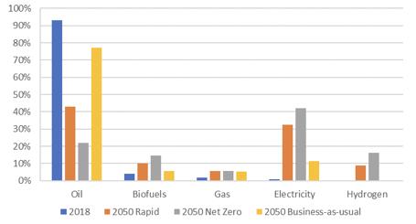 図1:移動交通向けエネルギーの消費割合