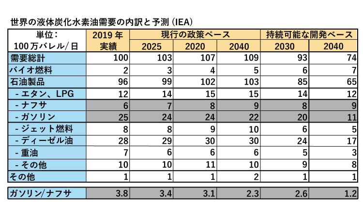 表1:IEAにおける、世界の液体炭化水素油需要の内訳および予測