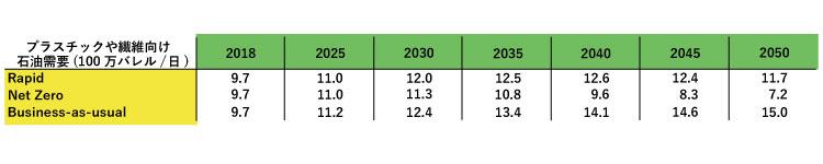 表2:石油化学向けの需要