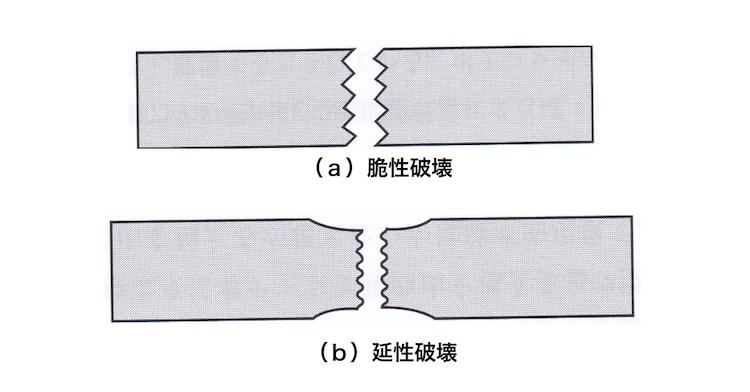 図1 脆性破壊と延性破壊の概念図