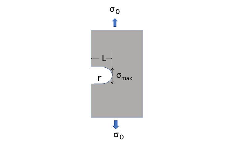 図2 切り欠き底に発生する最大引張応力