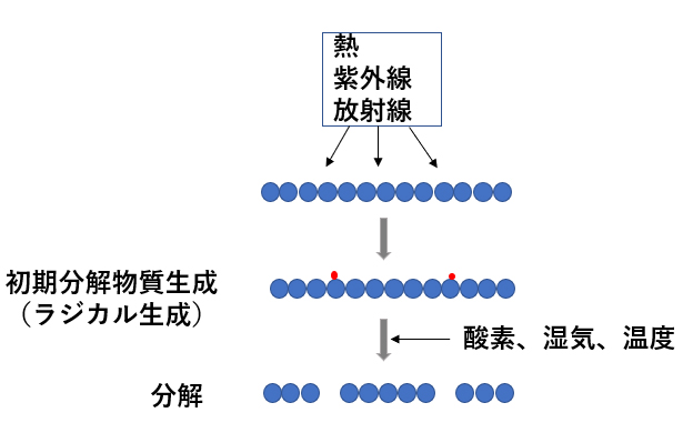 図1 物理的分解の概念図