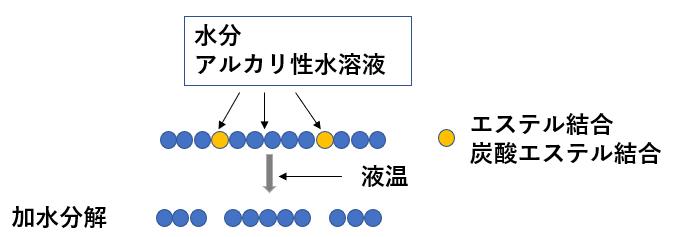 図2 加水分解