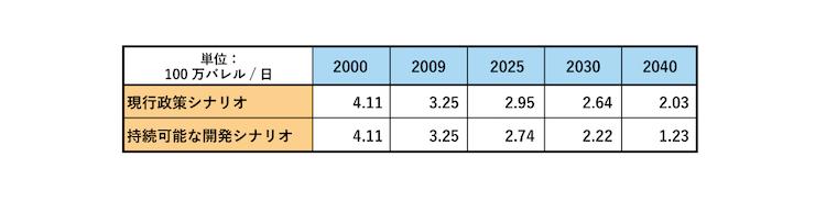 表1:世界エネルギー機関(IEA)による、日本の石油需要見通し
