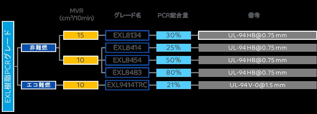LNPT EXLコポリマー樹脂 PCRグレードポートフォリオ