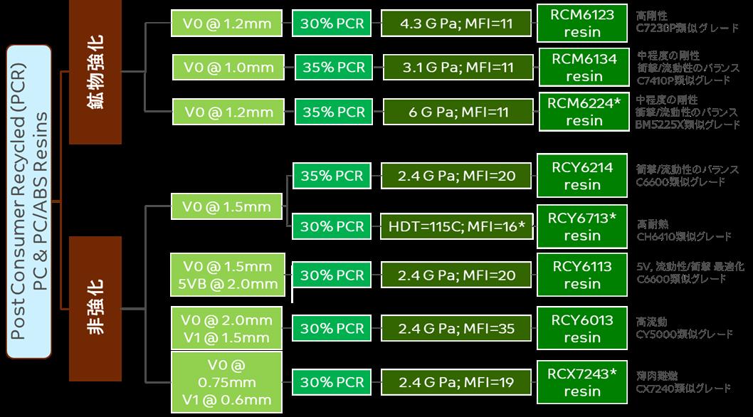 LNP PC&PC/ABS樹脂 PCRグレードポートフォリオ