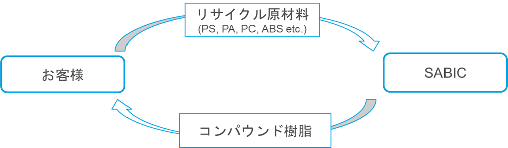 クローズドリサイクル イメージ図