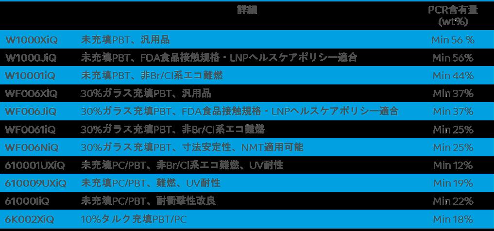 LNP ELCRIN iQのグレードポートフォリオ