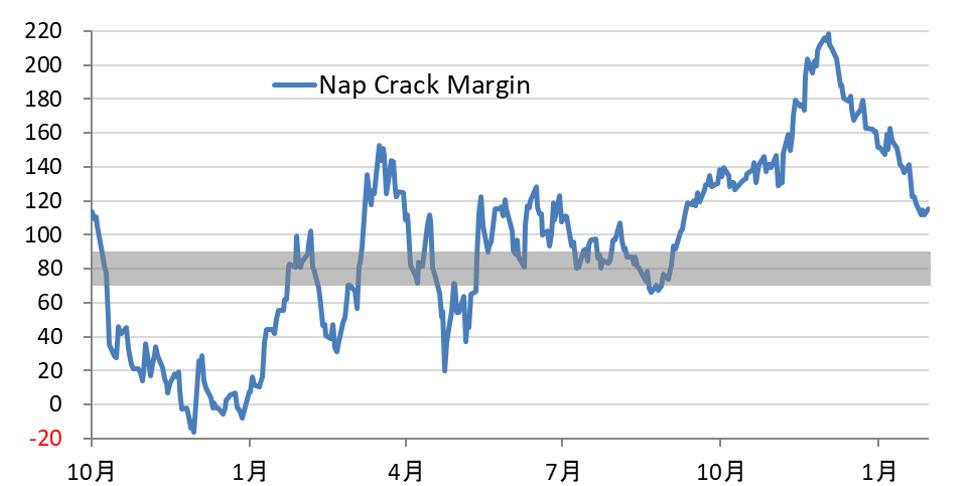 図1 原料ナフサ1トン当たりのナフサクラッカーにおけるマージンの推移(2019年10月~2021年1月)