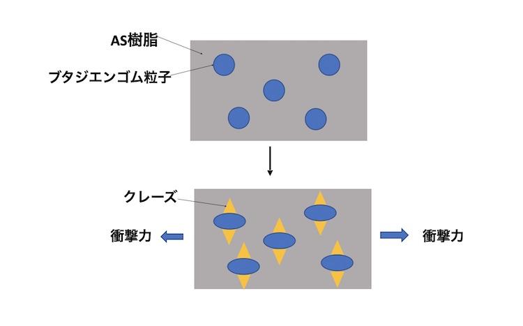 図2 ABS樹脂のクレーズ
