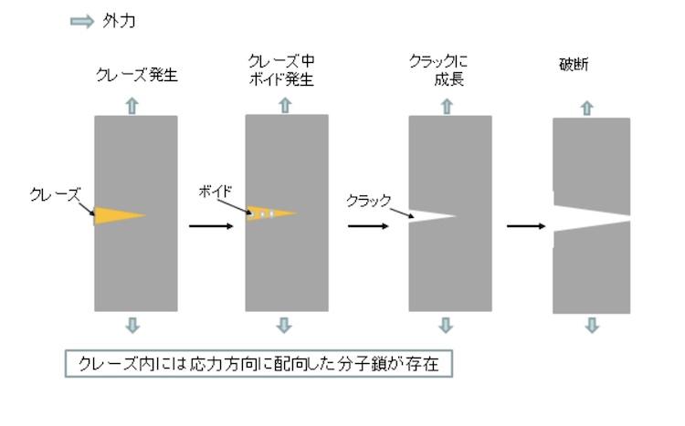 図3 クレーズ発生から破断まで