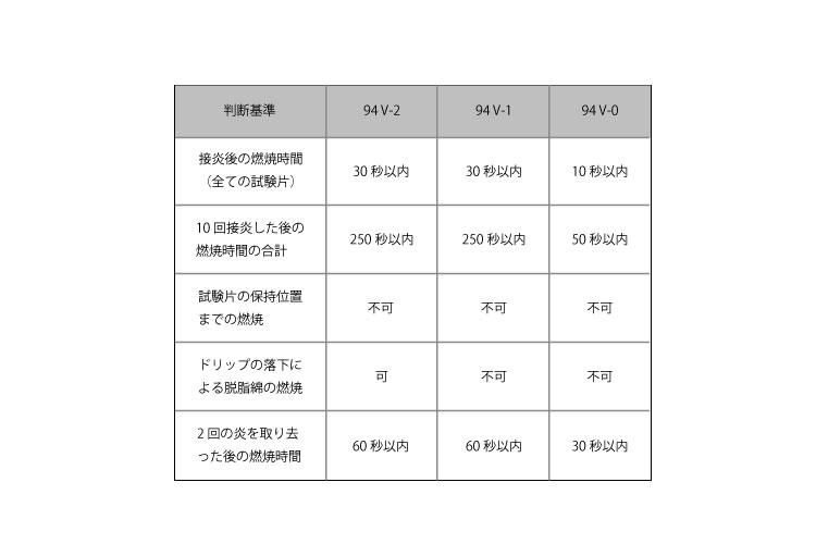 表 UL94V認定水準