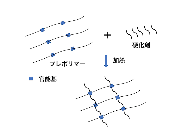 図1 熱硬化性ポリマーの硬化原理