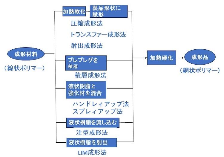 図2 熱硬化性プラスチック成形材料と成形法